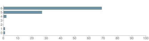 Chart?cht=bhs&chs=500x140&chbh=10&chco=6f92a3&chxt=x,y&chd=t:69,27,2,0,0,1,1&chm=t+69%,333333,0,0,10 t+27%,333333,0,1,10 t+2%,333333,0,2,10 t+0%,333333,0,3,10 t+0%,333333,0,4,10 t+1%,333333,0,5,10 t+1%,333333,0,6,10&chxl=1: other indian hawaiian asian hispanic black white